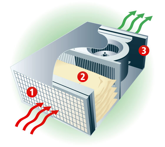 AC2 Three Stage Air Filter